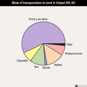 Chapel Hill mode of transportation to work chart