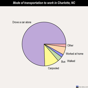 Charlotte mode of transportation to work chart