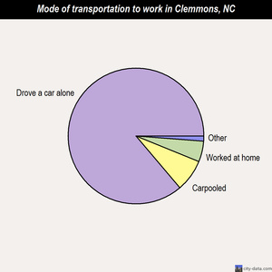 Clemmons mode of transportation to work chart
