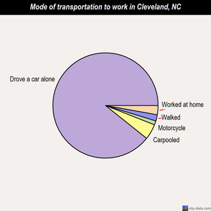 Cleveland mode of transportation to work chart