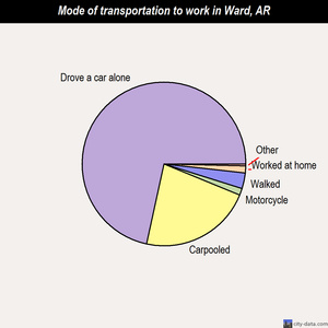 Ward mode of transportation to work chart