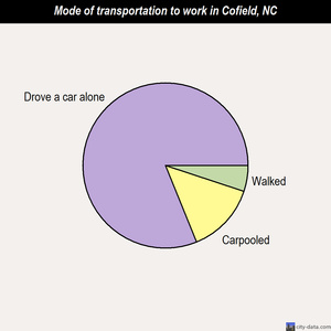 Cofield mode of transportation to work chart