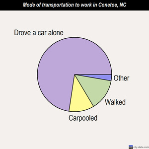Conetoe mode of transportation to work chart