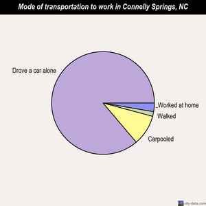 Connelly Springs mode of transportation to work chart