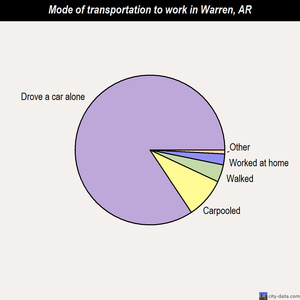 Warren mode of transportation to work chart