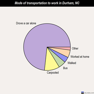 Durham mode of transportation to work chart