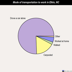 Elkin mode of transportation to work chart