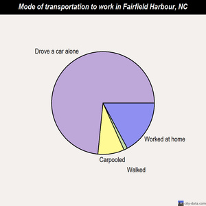 Fairfield Harbour mode of transportation to work chart
