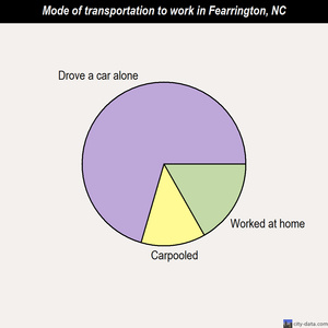 Fearrington mode of transportation to work chart