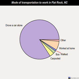 Flat Rock mode of transportation to work chart