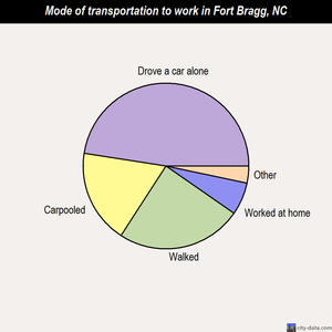 Fort Bragg mode of transportation to work chart