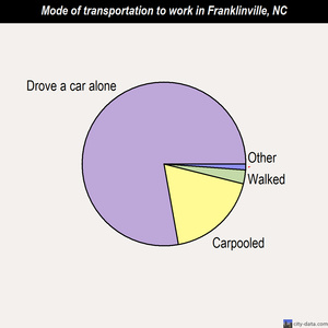 Franklinville mode of transportation to work chart