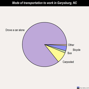 Garysburg mode of transportation to work chart