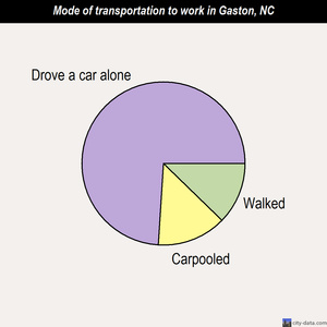 Gaston mode of transportation to work chart