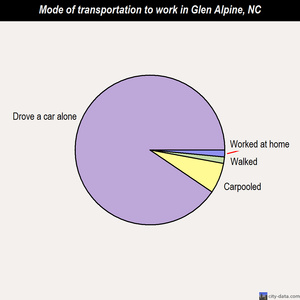 Glen Alpine mode of transportation to work chart