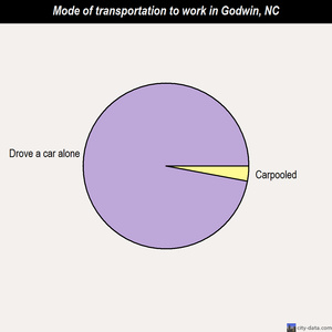 Godwin mode of transportation to work chart