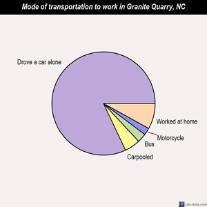 Granite Quarry mode of transportation to work chart