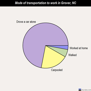 Grover mode of transportation to work chart