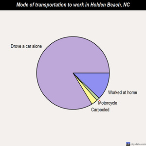 Holden Beach mode of transportation to work chart