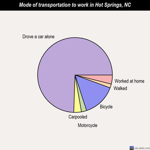 Hot Springs mode of transportation to work chart