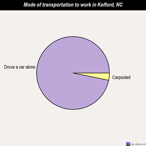 Kelford mode of transportation to work chart