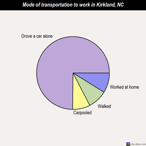 Kirkland mode of transportation to work chart