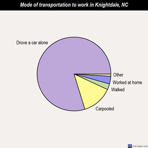 Knightdale mode of transportation to work chart