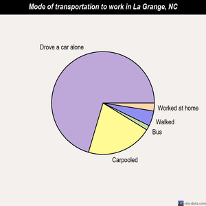 La Grange mode of transportation to work chart