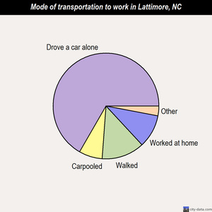 Lattimore mode of transportation to work chart