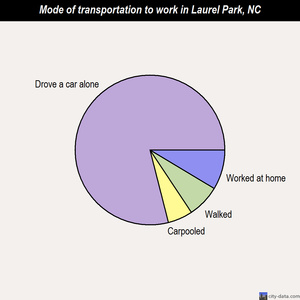 Laurel Park mode of transportation to work chart