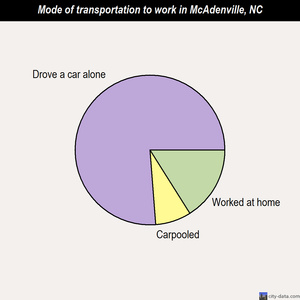McAdenville mode of transportation to work chart