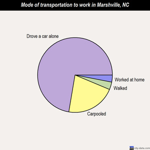 Marshville mode of transportation to work chart