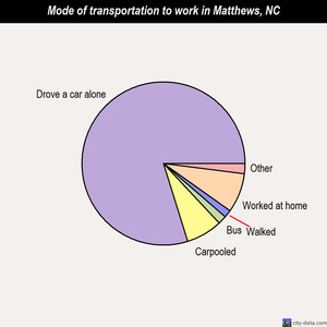 Matthews mode of transportation to work chart