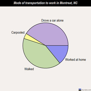 Montreat mode of transportation to work chart