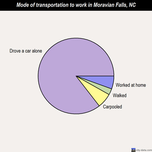 Moravian Falls mode of transportation to work chart
