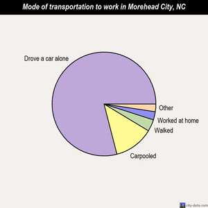Morehead City mode of transportation to work chart