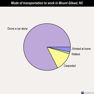 Mount Gilead mode of transportation to work chart