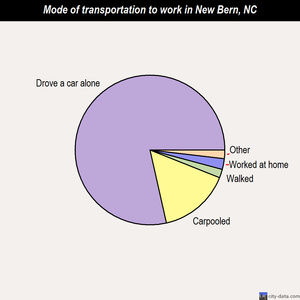 New Bern mode of transportation to work chart