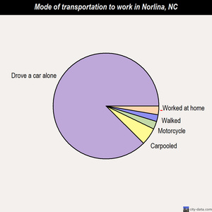 Norlina mode of transportation to work chart