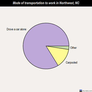 Northwest mode of transportation to work chart