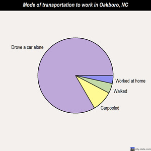 Oakboro mode of transportation to work chart