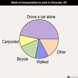 Ocracoke mode of transportation to work chart