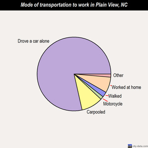Plain View mode of transportation to work chart