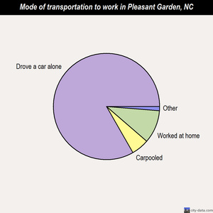 Pleasant Garden mode of transportation to work chart