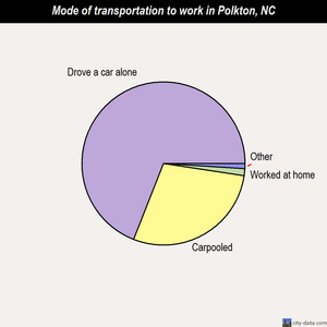 Polkton mode of transportation to work chart