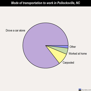 Pollocksville mode of transportation to work chart