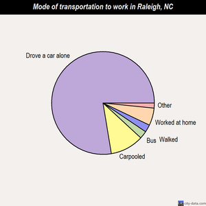 Raleigh mode of transportation to work chart