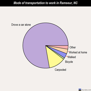 Ramseur mode of transportation to work chart