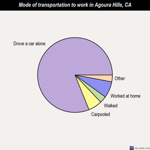 Agoura Hills mode of transportation to work chart