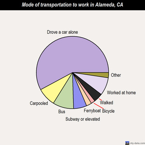Alameda mode of transportation to work chart